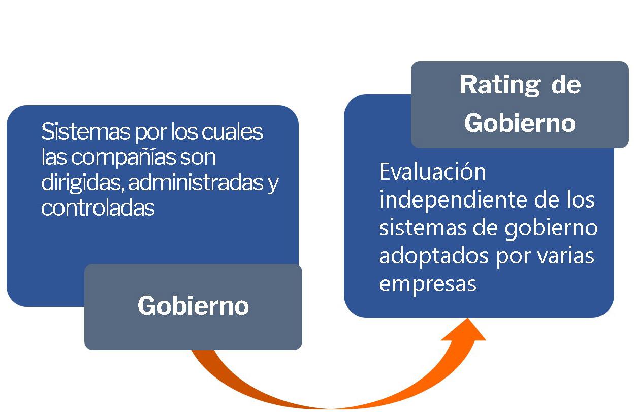 Gráfico BR Rating